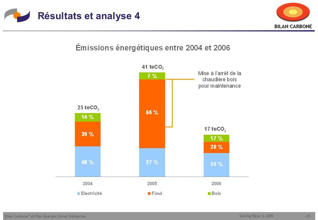 - 29 -Bilan Carbone ® et Plan Energie Climat Entreprise Solving Efeso © 2009 Résultats et analyse 4