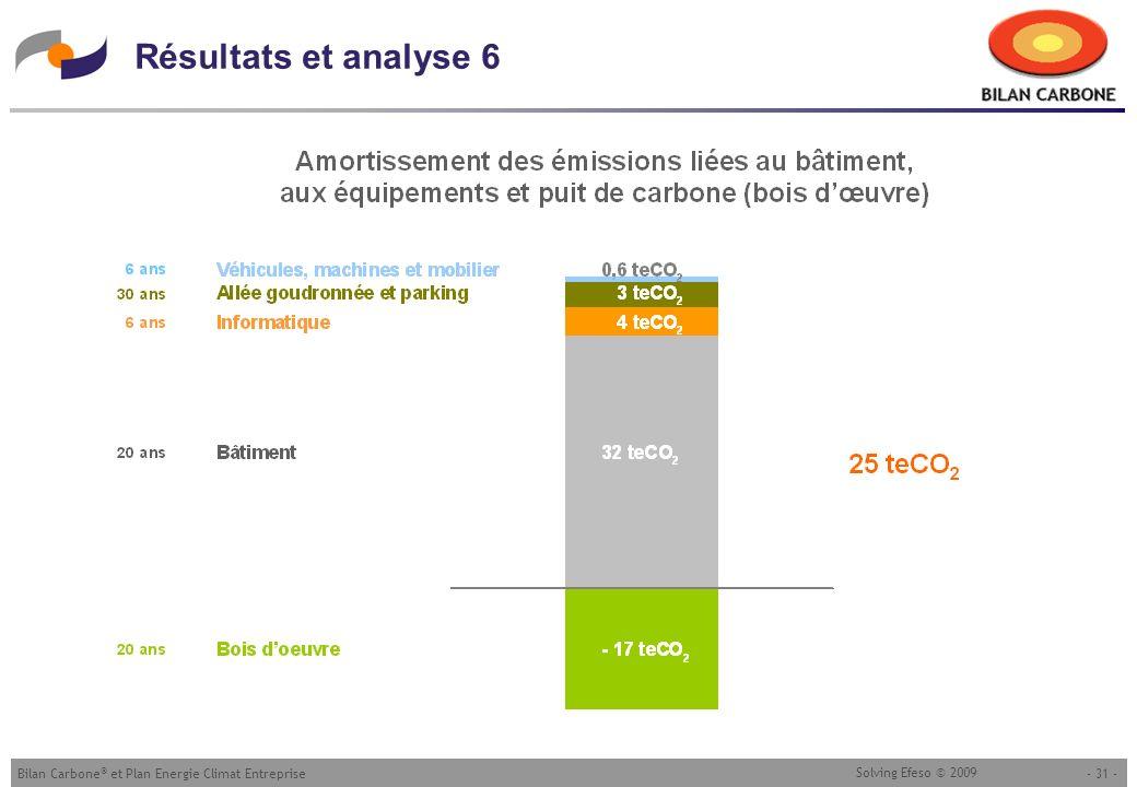 - 31 -Bilan Carbone ® et Plan Energie Climat Entreprise Solving Efeso © 2009 Résultats et analyse 6