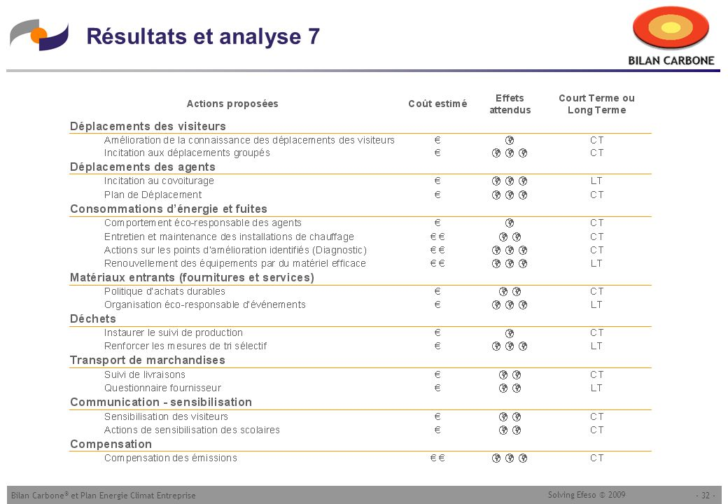 - 32 -Bilan Carbone ® et Plan Energie Climat Entreprise Solving Efeso © 2009 Résultats et analyse 7