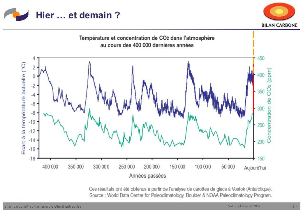 - 6 -Bilan Carbone ® et Plan Energie Climat Entreprise Solving Efeso © 2009 Hier … et demain ?