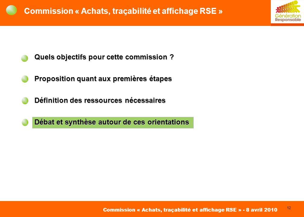 12 David Roger Conseil pour des Achats Responsables Commission « Achats, traçabilité et affichage RSE » - 8 avril 2010 Commission « Achats, traçabilité et affichage RSE » Quels objectifs pour cette commission .