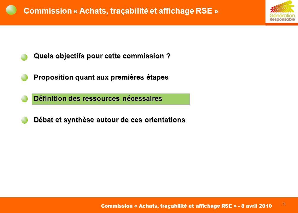 9 David Roger Conseil pour des Achats Responsables Commission « Achats, traçabilité et affichage RSE » - 8 avril 2010 Commission « Achats, traçabilité et affichage RSE » Quels objectifs pour cette commission .
