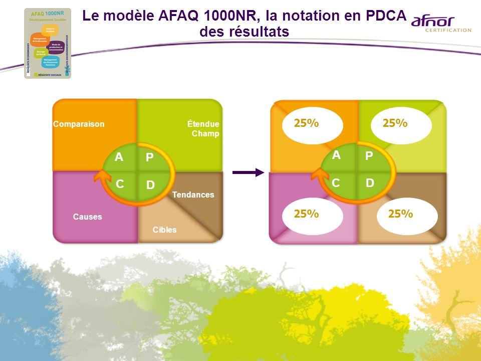 Le modèle AFAQ 1000NR, la notation en PDCA des résultats Cibles ComparaisonÉtendue Champ Causes A P C D Tendances A P CD 25%
