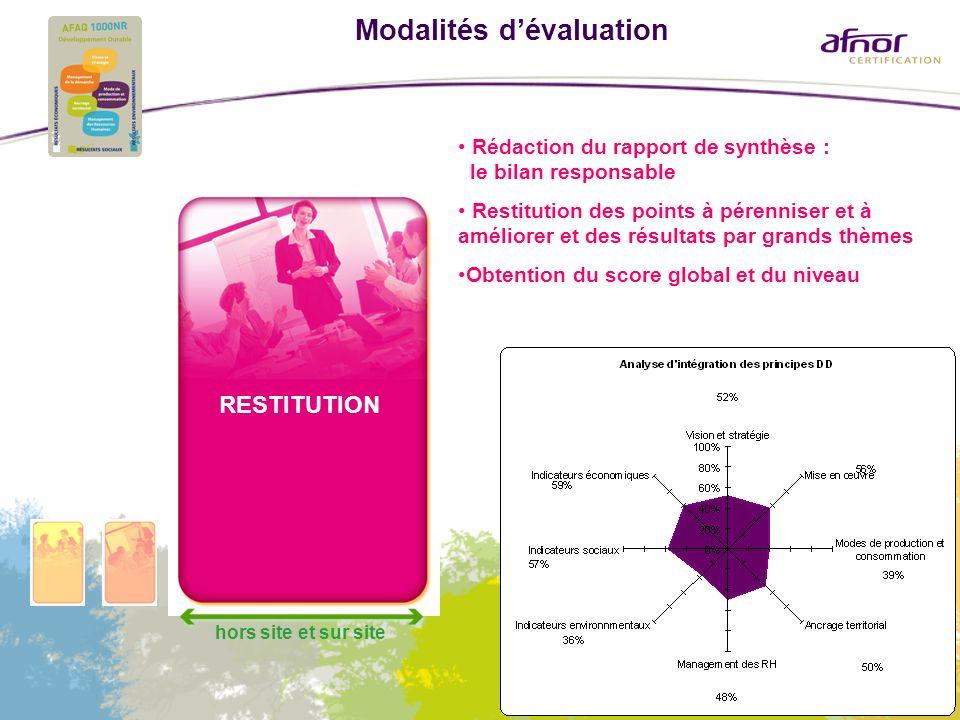 Modalités dévaluation RESTITUTION hors site et sur site Rédaction du rapport de synthèse : le bilan responsable Restitution des points à pérenniser et