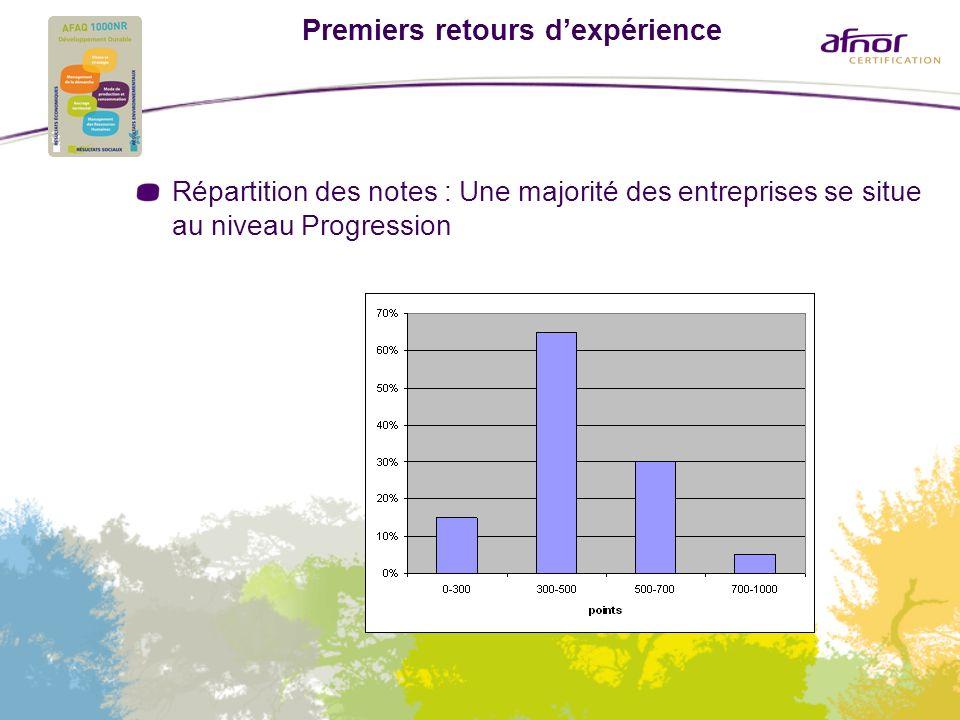 Premiers retours dexpérience Répartition des notes : Une majorité des entreprises se situe au niveau Progression