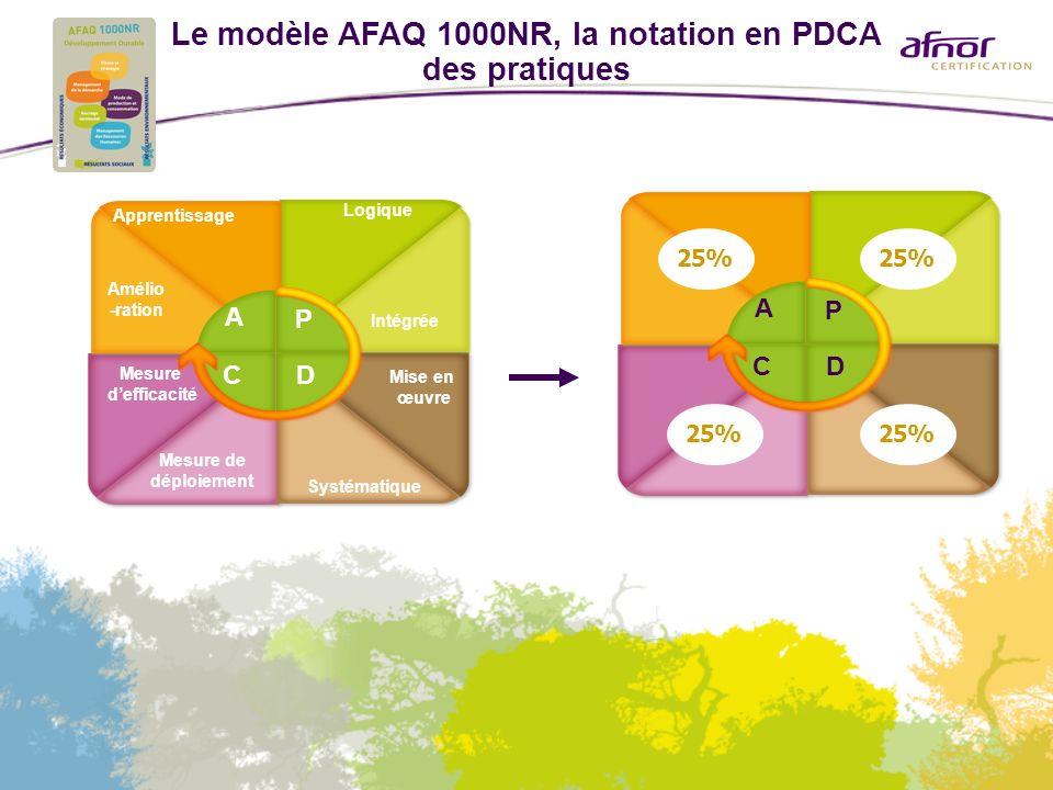 Le modèle AFAQ 1000NR, la notation en PDCA des pratiques Logique Mesure de déploiement Mise en œuvre Systématique Amélio -ration Mesure defficacité In