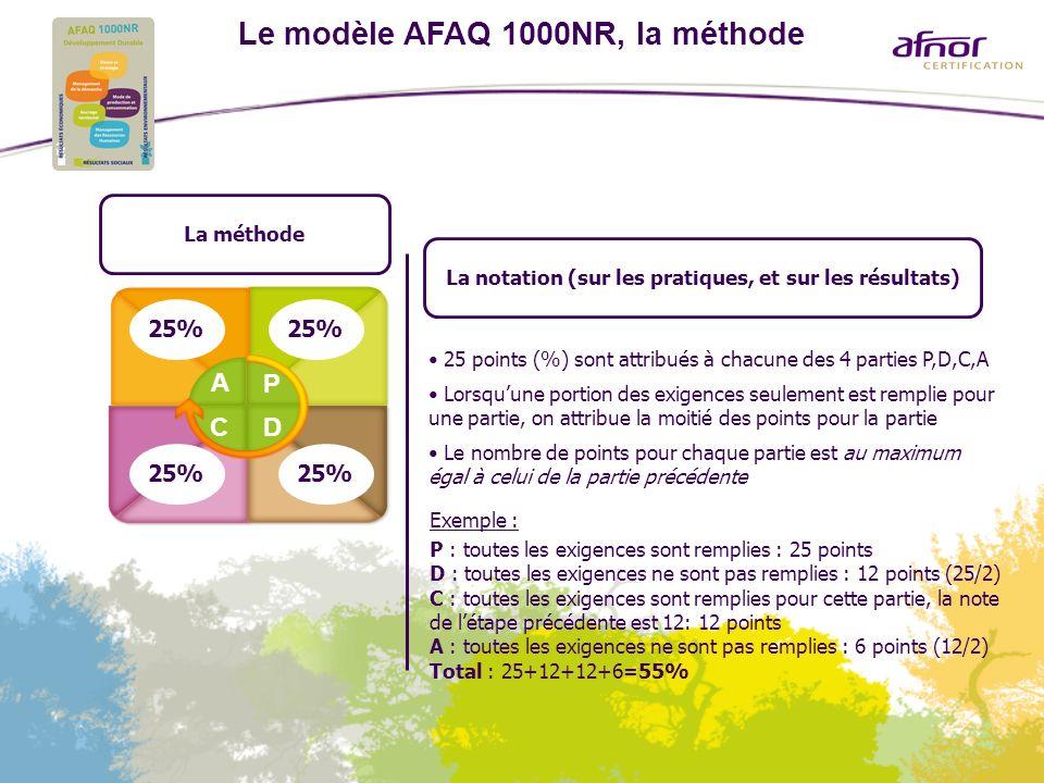 Le modèle AFAQ 1000NR, la méthode La méthode A P CD 25% La notation (sur les pratiques, et sur les résultats) 25 points (%) sont attribués à chacune d