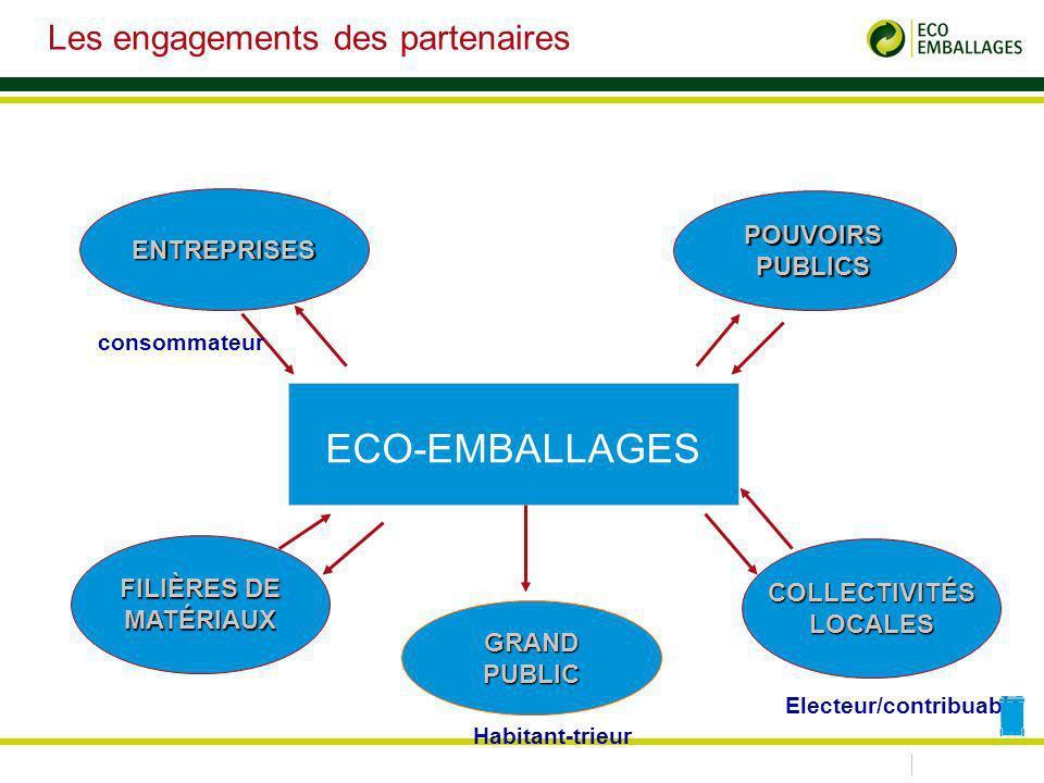 ECO-EMBALLAGES ENTREPRISES POUVOIRSPUBLICS FILIÈRES DE MATÉRIAUX GRANDPUBLIC COLLECTIVITÉS LOCALES consommateur Electeur/contribuable Les engagements des partenaires Habitant-trieur
