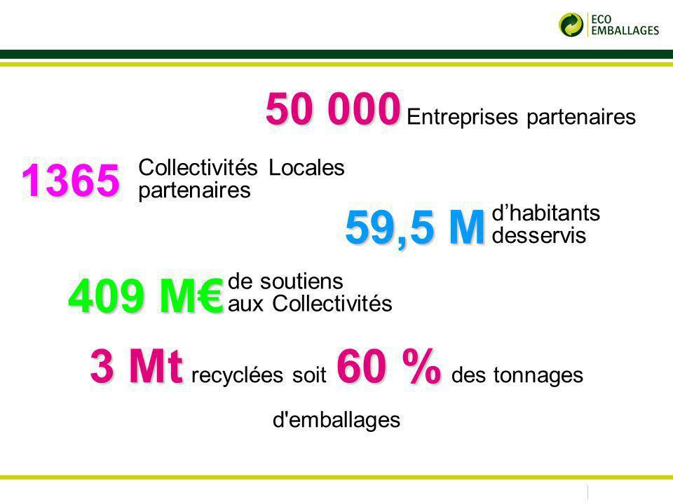 3 Mt 60 % 3 Mt recyclées soit 60 % des tonnages d emballages 59,5 M 59,5 M dhabitants desservis 409 M de soutiens aux Collectivités 1365 Collectivités Locales partenaires 50 000 50 000 Entreprises partenaires