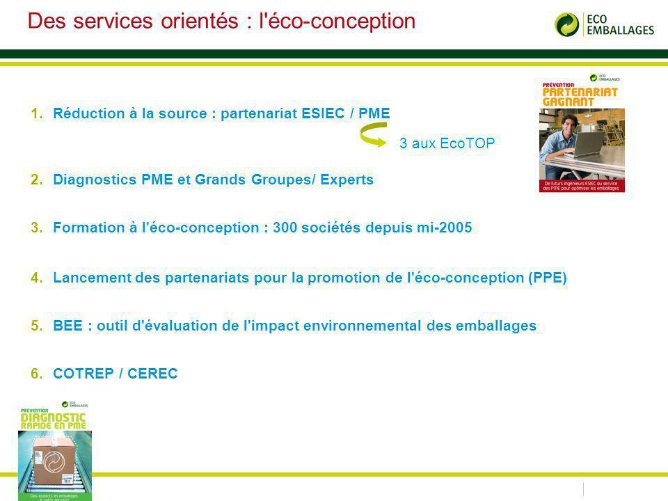 Des services orientés : l éco-conception 1.Réduction à la source : partenariat ESIEC / PME 2.Diagnostics PME et Grands Groupes/ Experts 3.Formation à l éco-conception : 300 sociétés depuis mi-2005 4.Lancement des partenariats pour la promotion de l éco-conception (PPE) 5.BEE : outil d évaluation de l impact environnemental des emballages 6.COTREP / CEREC 3 aux EcoTOP