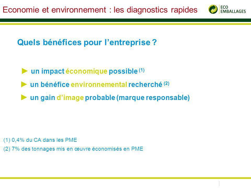 un impact économique possible (1) un bénéfice environnemental recherché (2) un gain dimage probable (marque responsable) (1) 0,4% du CA dans les PME (2) 7% des tonnages mis en œuvre économisés en PME Quels bénéfices pour lentreprise .