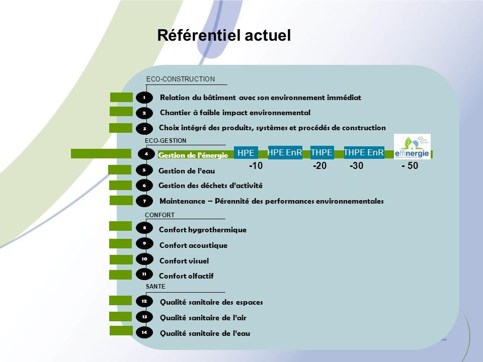 ECO-CONSTRUCTION ECO-GESTION 7 6 5 4 Gestion de leau Gestion des déchets dactivité Maintenance – Pérennité des performances environnementales 3 2 1 Re