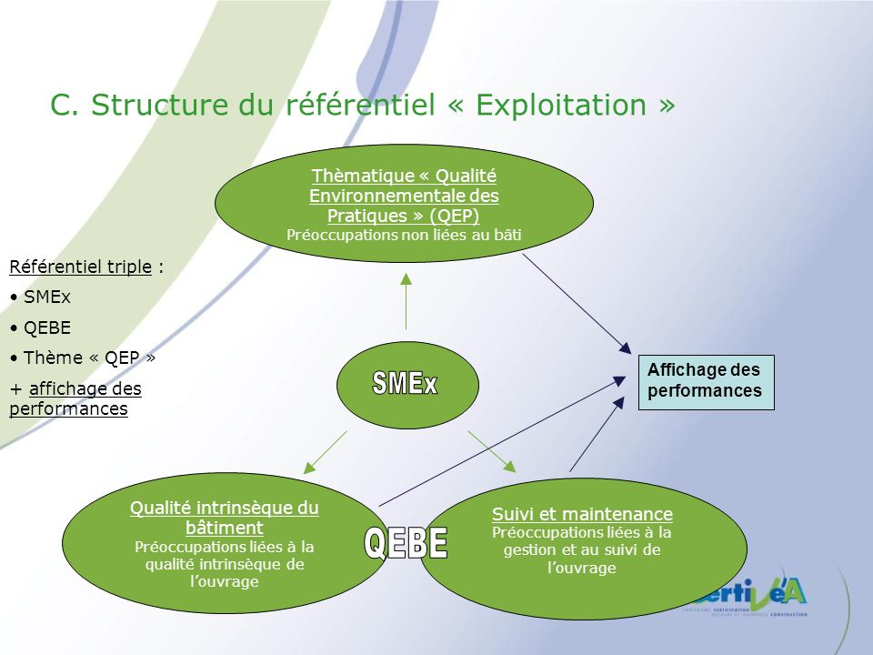 Qualité intrinsèque du bâtiment Préoccupations liées à la qualité intrinsèque de louvrage Suivi et maintenance Préoccupations liées à la gestion et au