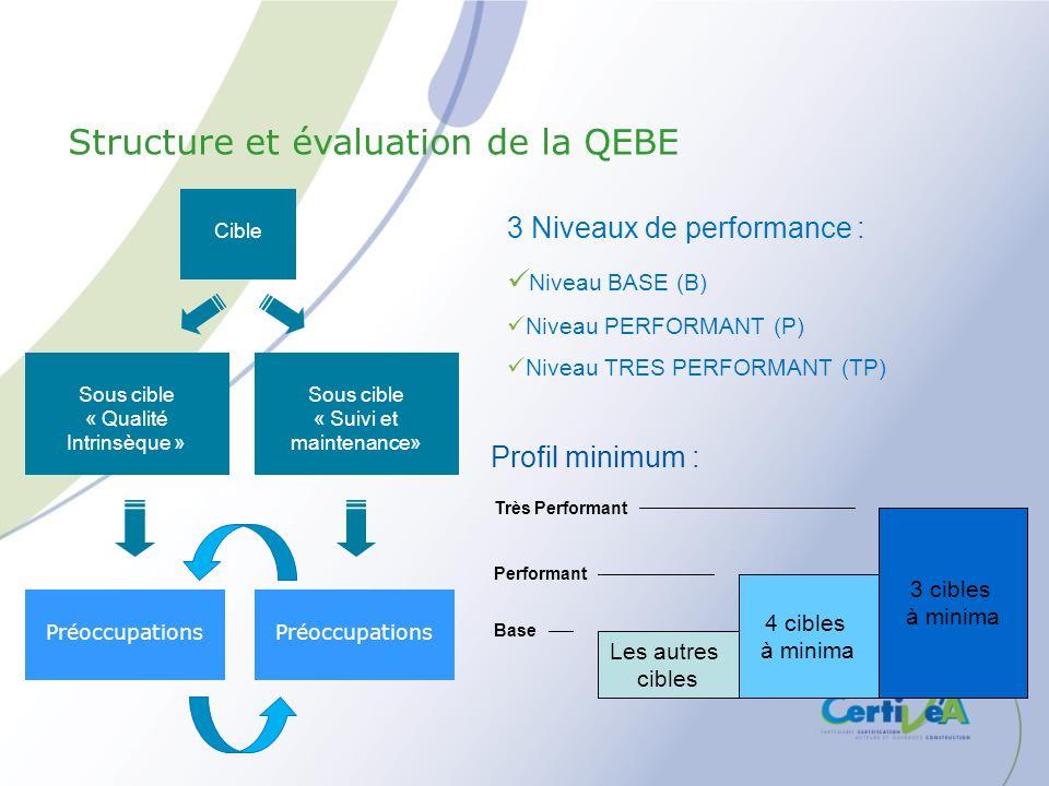Sous cible « Qualité Intrinsèque » Cible Préoccupations 3 Niveaux de performance : Niveau BASE (B) Niveau PERFORMANT (P) Niveau TRES PERFORMANT (TP) L