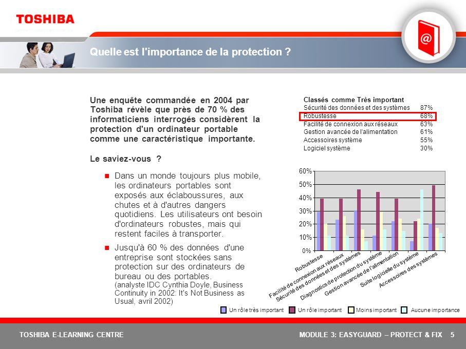 5 TOSHIBA E-LEARNING CENTREMODULE 3: EASYGUARD – PROTECT & FIX Quelle est l'importance de la protection ? Une enquête commandée en 2004 par Toshiba ré