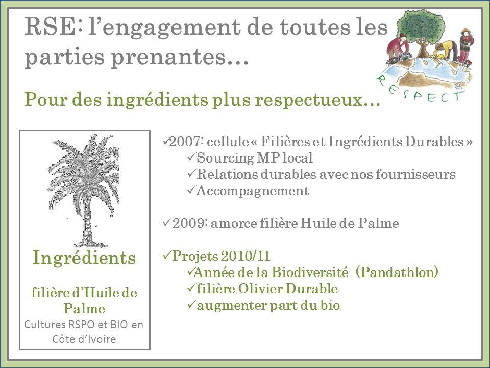 Pour des ingrédients plus respectueux… Ingrédients filière dHuile de Palme Cultures RSPO et BIO en Côte dIvoire RSE: lengagement de toutes les parties