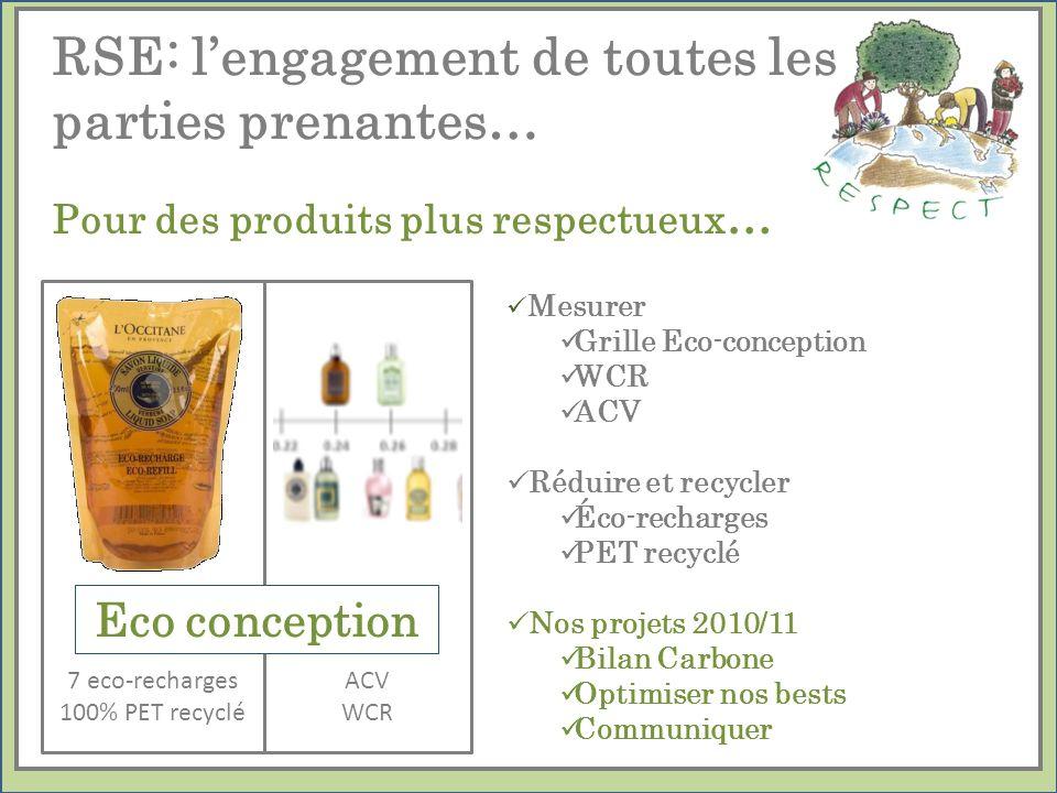Pour des produits plus respectueux … Mesurer Grille Eco-conception WCR ACV Réduire et recycler Éco-recharges PET recyclé Nos projets 2010/11 Bilan Car
