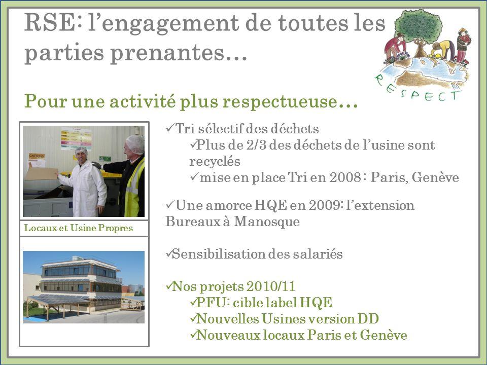 Tri sélectif des déchets Plus de 2/3 des déchets de lusine sont recyclés mise en place Tri en 2008 : Paris, Genève Une amorce HQE en 2009: lextension