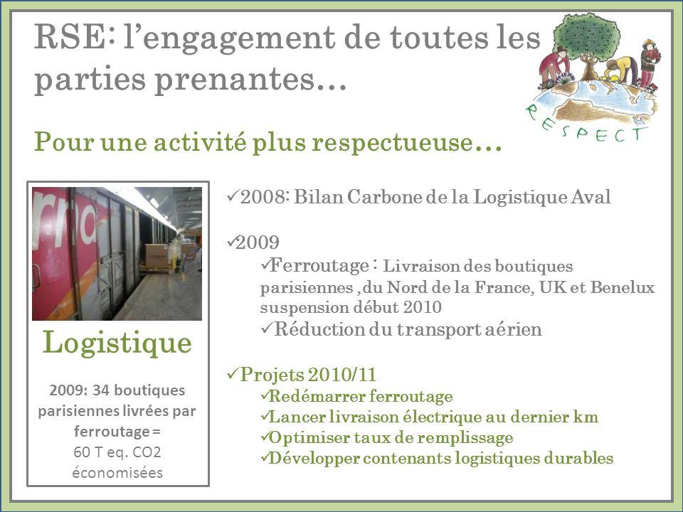2008: Bilan Carbone de la Logistique Aval 2009 Ferroutage : Livraison des boutiques parisiennes,du Nord de la France, UK et Benelux suspension début 2