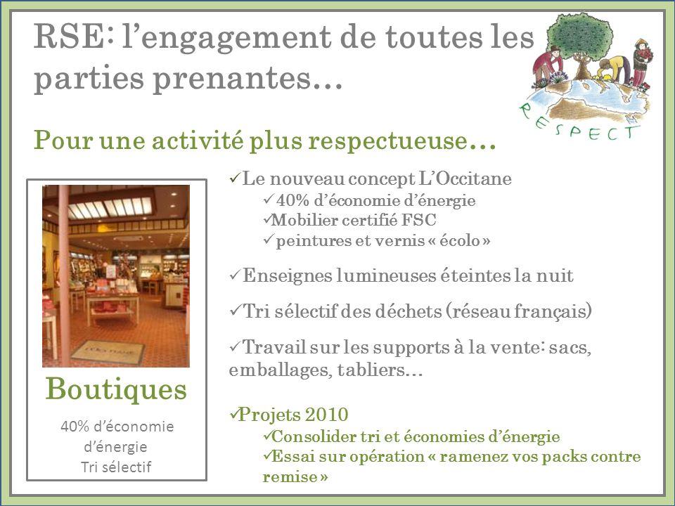 Le nouveau concept LOccitane 40% déconomie dénergie Mobilier certifié FSC peintures et vernis « écolo » Enseignes lumineuses éteintes la nuit Tri séle