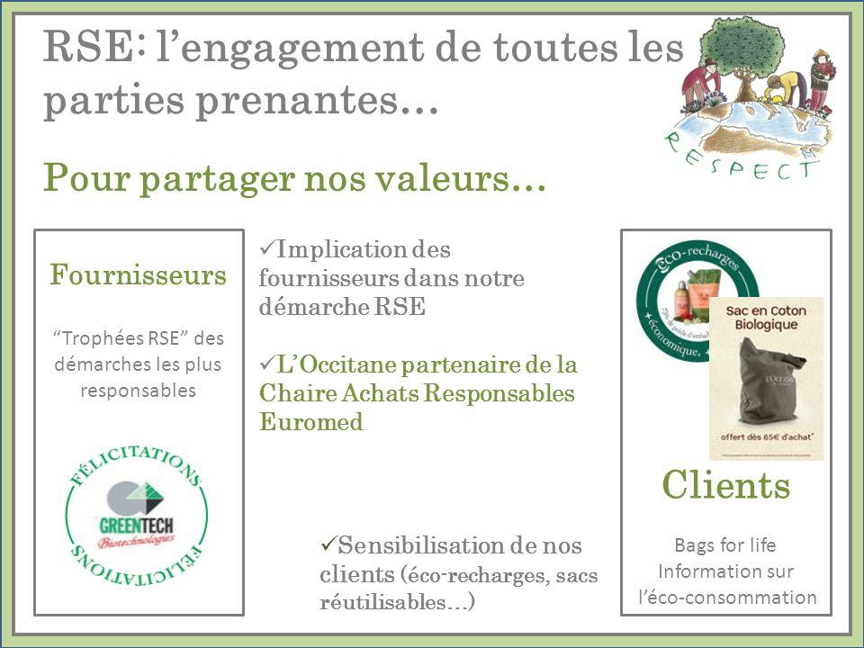 Pour partager nos valeurs… Implication des fournisseurs dans notre démarche RSE LOccitane partenaire de la Chaire Achats Responsables Euromed Fourniss