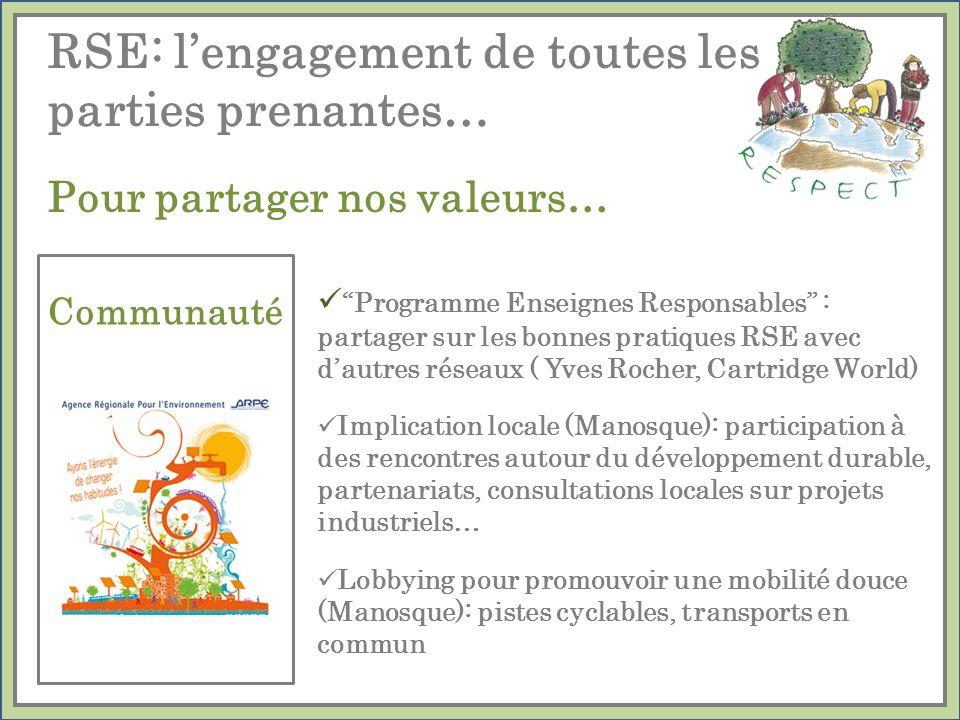 Programme Enseignes Responsables : partager sur les bonnes pratiques RSE avec dautres réseaux ( Yves Rocher, Cartridge World) Implication locale (Mano