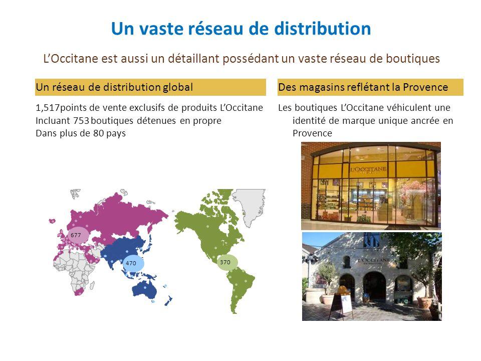 La structure du chiffre daffaires Note: Sell-out: produits vendus directement aux consommateurs finaux, incluant notre propre réseau de boutiques, nos sites de commerce en ligne, et les ventes par correspondance Sell-in: produits vendus par des tiers, comprenant notamment les magasins LOccitane non détenus en propre, les grossistes, le Travel Retail, et le téléachat B-to-B: produits vendus par des intermédiaires, comme les hôtels et les compagnies aériennes +74% des revenus contrôlésUne couverture géographique équilibrée Un chiffre daffaire de 537 M au 31 mars 2009 Taiwan 4.2% Hong Kong 8.50% Japon 25.2% Autres pays Asie 5.7% US 14.6% France 9.3% UK 5.3 % Brazil 4.4% Autres Pays 22.8% 43.6%
