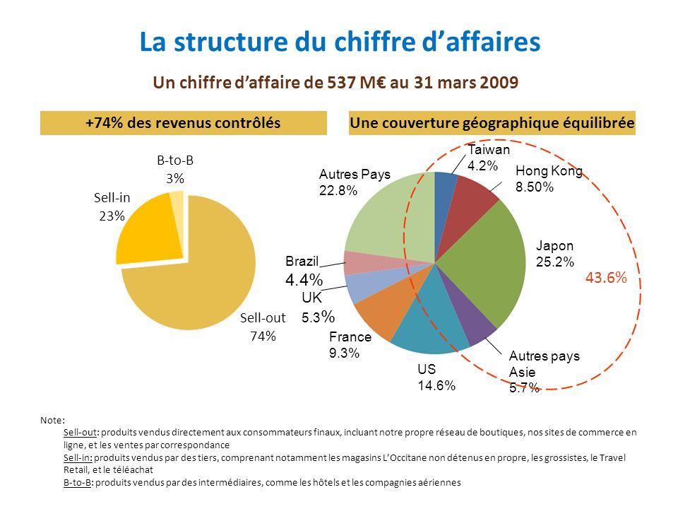 LOccitane emploie 4 375 personnes dans 22 pays