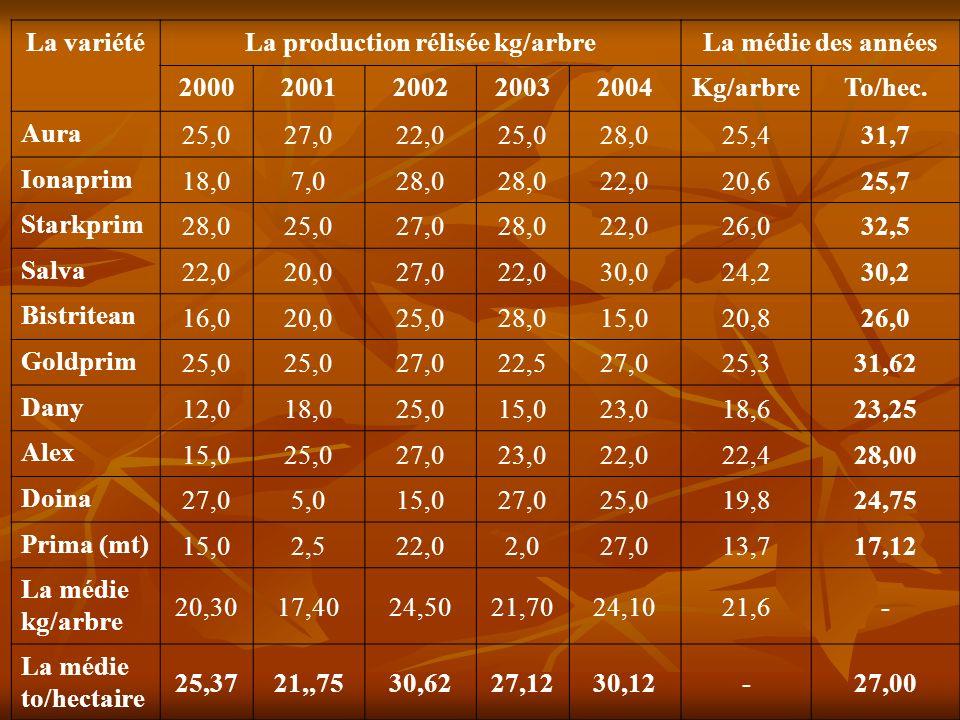 La variétéLa production rélisée kg/arbreLa médie des années 20002001200220032004Kg/arbreTo/hec.