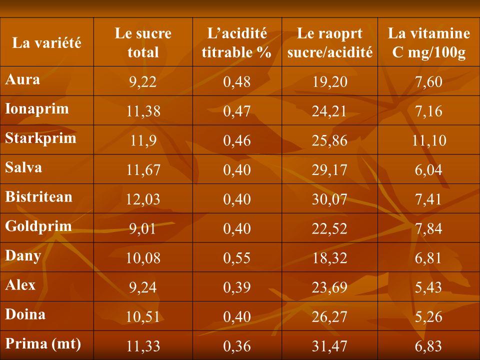 La variété Le sucre total Lacidité titrable % Le raoprt sucre/acidité La vitamine C mg/100g Aura 9,220,4819,207,60 Ionaprim 11,380,4724,217,16 Starkprim 11,90,4625,8611,10 Salva 11,670,4029,176,04 Bistritean 12,030,4030,077,41 Goldprim 9,010,4022,527,84 Dany 10,080,5518,326,81 Alex 9,240,3923,695,43 Doina 10,510,4026,275,26 Prima (mt) 11,330,3631,476,83