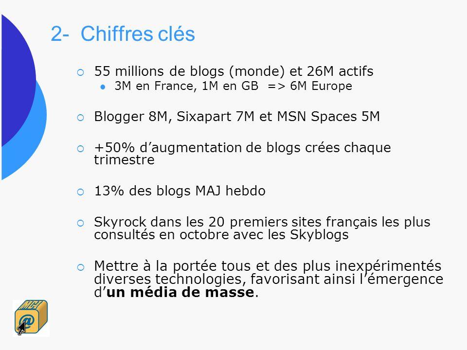 2- Chiffres clés 55 millions de blogs (monde) et 26M actifs 3M en France, 1M en GB => 6M Europe Blogger 8M, Sixapart 7M et MSN Spaces 5M +50% daugment