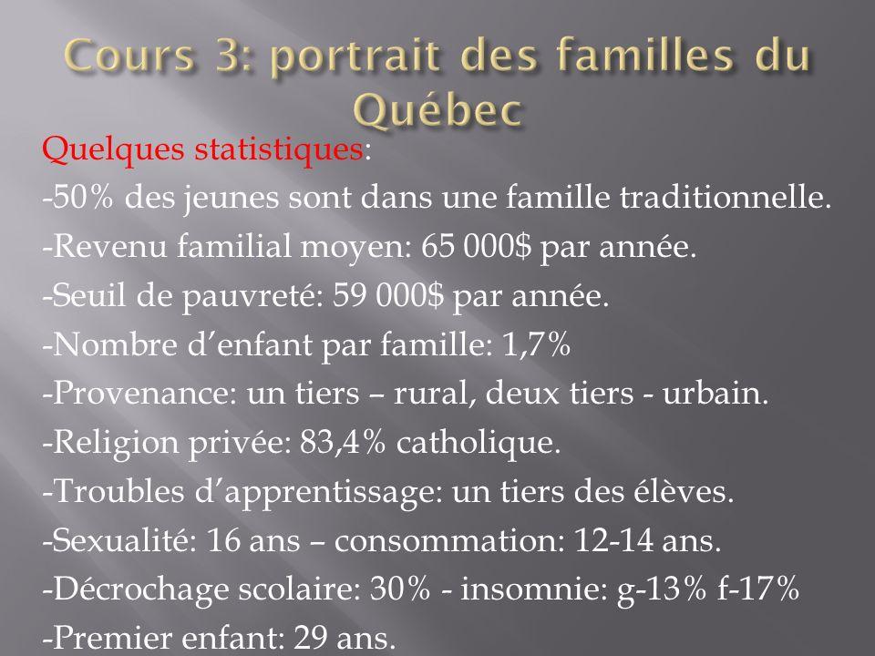 Quelques statistiques: -50% des jeunes sont dans une famille traditionnelle. -Revenu familial moyen: 65 000$ par année. -Seuil de pauvreté: 59 000$ pa