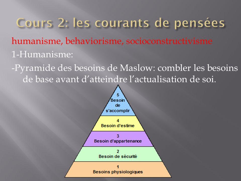 humanisme, behaviorisme, socioconstructivisme 1-Humanisme: -Pyramide des besoins de Maslow: combler les besoins de base avant datteindre lactualisatio