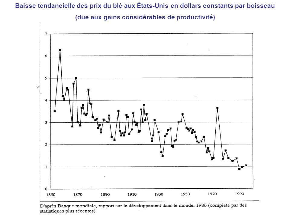 Baisse tendancielle des prix du blé aux États-Unis en dollars constants par boisseau (due aux gains considérables de productivité)