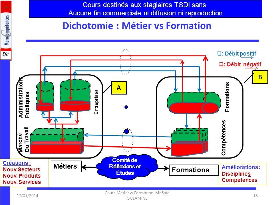 17/01/2014 Cours Métier & Formation Mr Saïd OULAMINE 17 Activités ciblées 1.Activités de base: – la réalisation, – la production – et les prestations