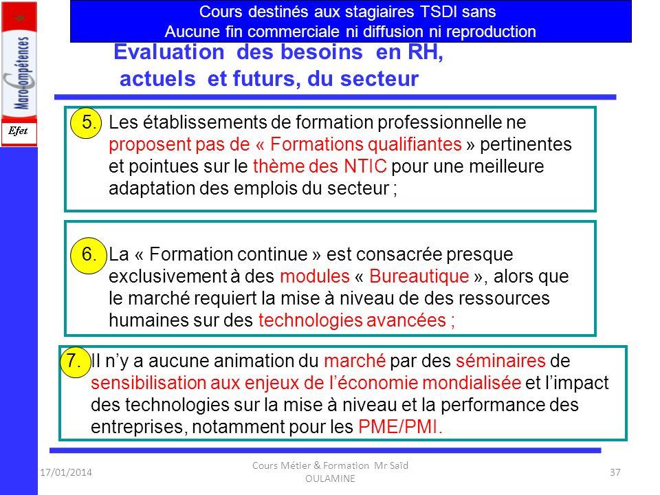 17/01/2014 Cours Métier & Formation Mr Saïd OULAMINE 36 Évaluation des besoins en RH, actuels et futurs, du secteur 2. Le contenu des programmes de fo