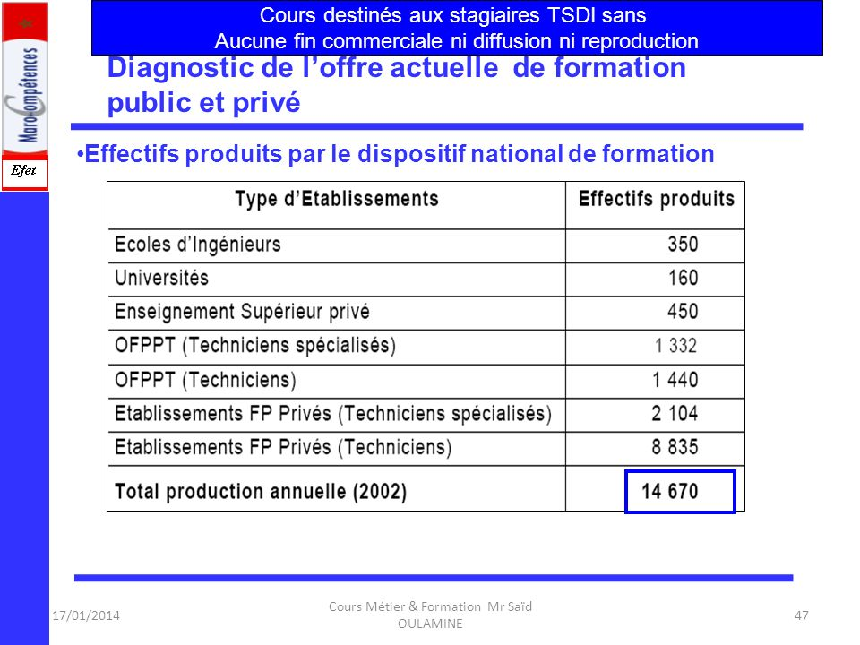 17/01/2014 Cours Métier & Formation Mr Saïd OULAMINE 46 Structure et Définition du Secteur :NTIC Données économiques sur le secteur Évaluation des bes