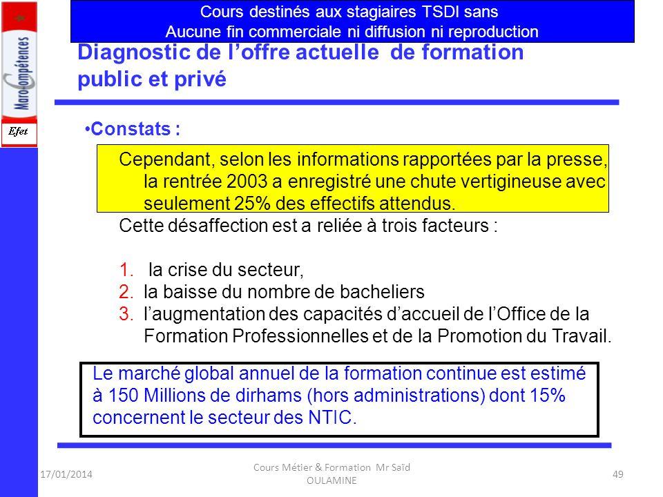 17/01/2014 Cours Métier & Formation Mr Saïd OULAMINE 48