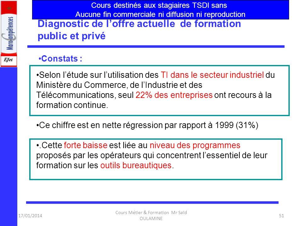 17/01/2014 Cours Métier & Formation Mr Saïd OULAMINE 50 lappropriation des NTIC par les grandes, les moyennes et les petites entreprises, pose des pro