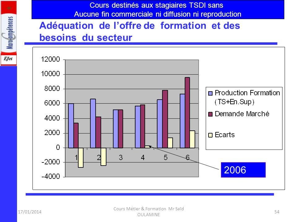 17/01/2014 Cours Métier & Formation Mr Saïd OULAMINE 53 Adéquation de loffre de formation et des besoins du secteur Objet de létude (OFPPT/ MEDA II MA