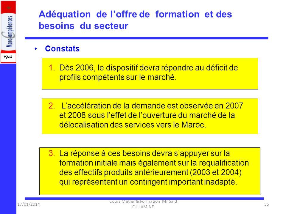 17/01/2014 Cours Métier & Formation Mr Saïd OULAMINE 54 Adéquation de loffre de formation et des besoins du secteur 2006 Cours destinés aux stagiaires