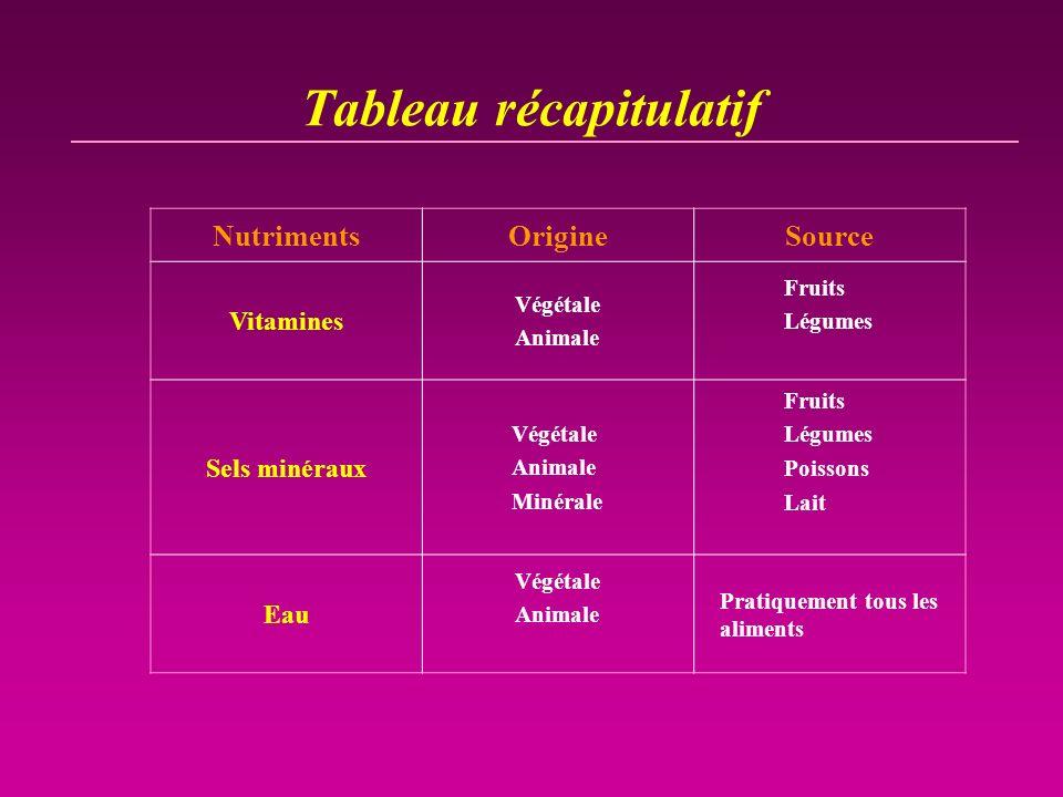 Tableau récapitulatif NutrimentsOrigineSource Vitamines Végétale Animale Fruits Légumes Sels minéraux Végétale Animale Minérale Fruits Légumes Poisson