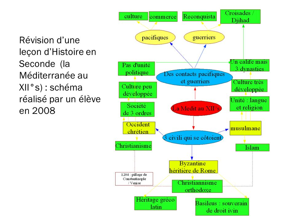 Révision dune leçon dHistoire en Seconde (la Méditerranée au XII°s) : schéma réalisé par un élève en 2008
