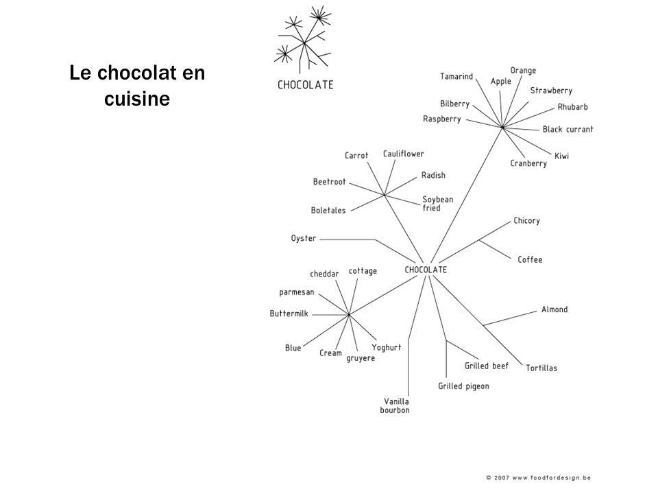 Le chocolat en cuisine