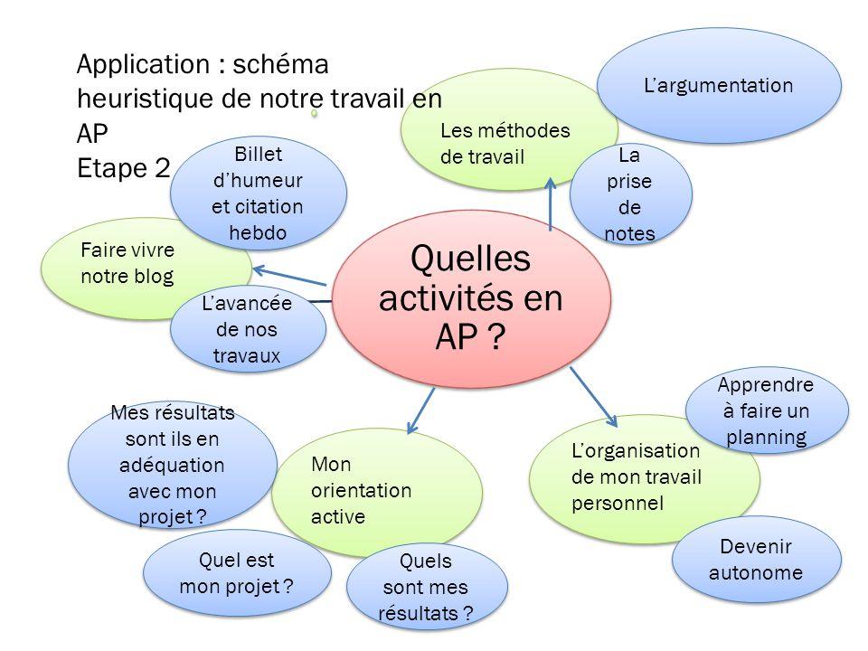 Quelles activités en AP ? Les méthodes de travail Lorganisation de mon travail personnel Faire vivre notre blog Mon orientation active Application : s
