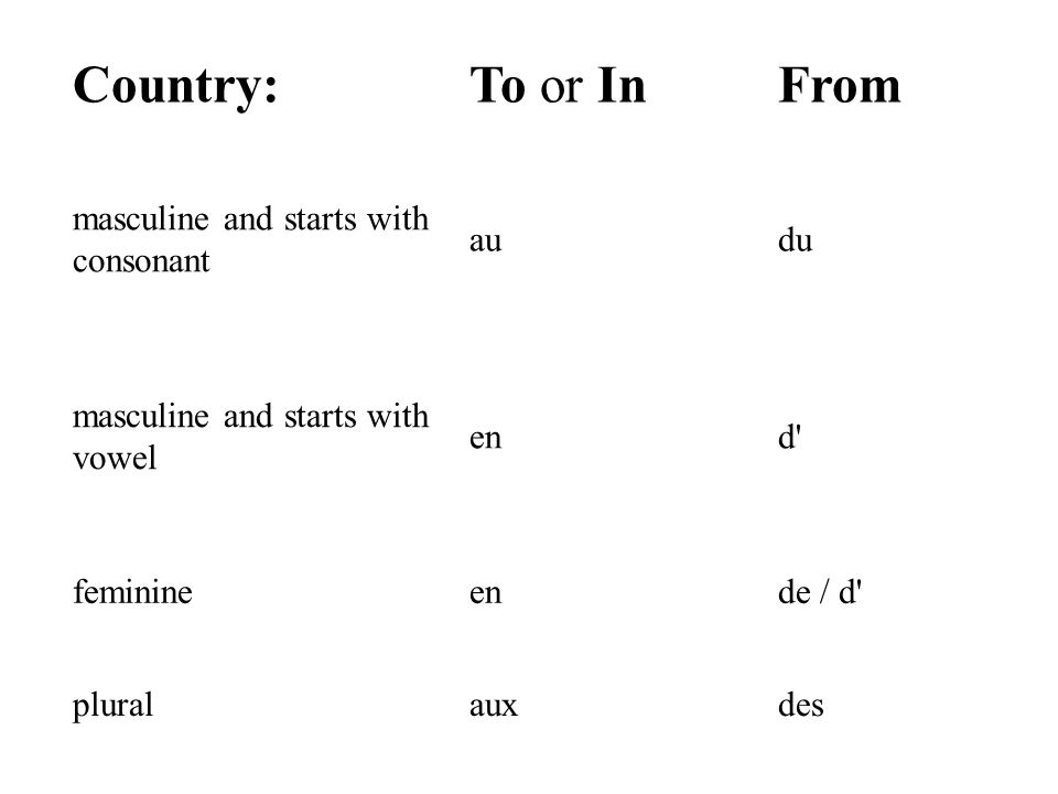 Masculine and plural countries take à or de plus the appropriate definite article (le, la, l).