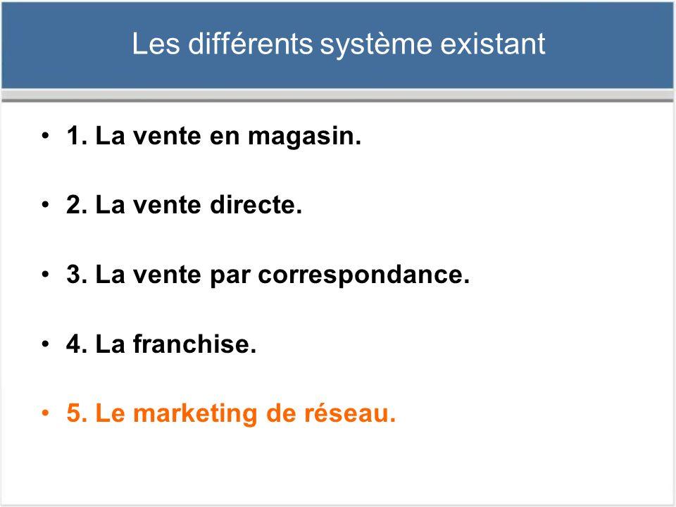 Avantages du Marketing de réseau