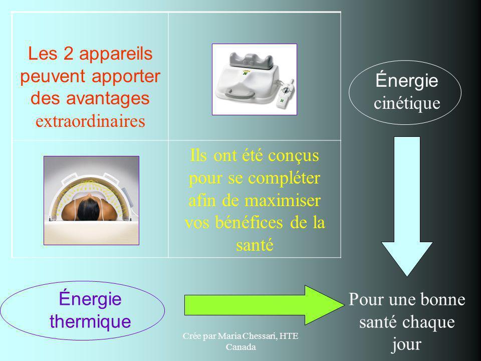 Crée par Maria Chessari, HTE Canada Les 2 appareils peuvent apporter des avantages extraordinaires Énergie cinétique Ils ont été conçus pour se complé