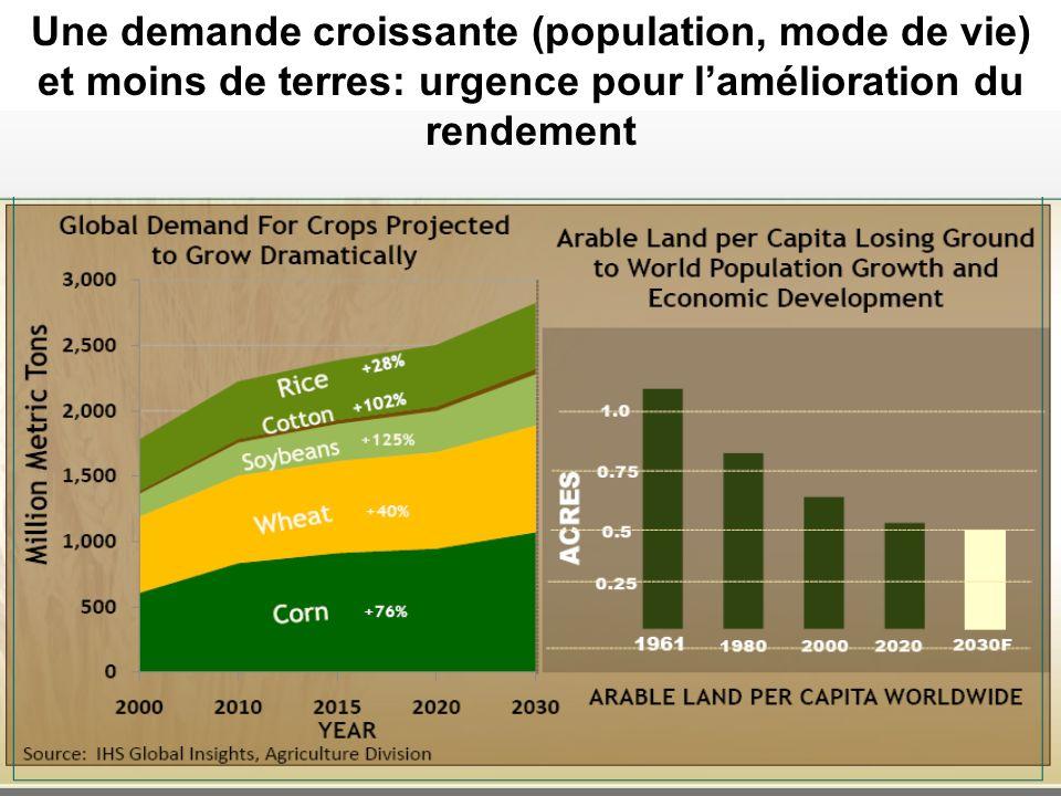 Une demande croissante (population, mode de vie) et moins de terres: urgence pour lamélioration du rendement