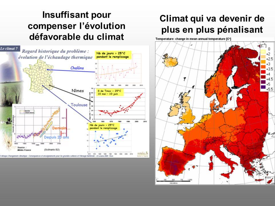 Insuffisant pour compenser lévolution défavorable du climat Climat qui va devenir de plus en plus pénalisant